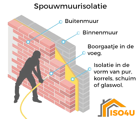 spouwmuren isoleren Waarschoot